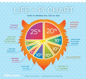 LifeOfPiChart_FULL